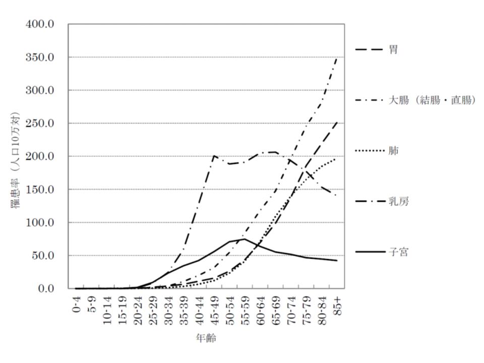 女性における部位別・年齢階級別のがん罹患率
