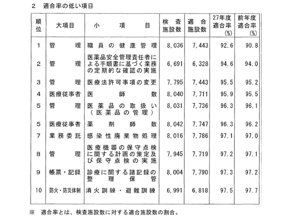 2015年度立入検査結果4 180927