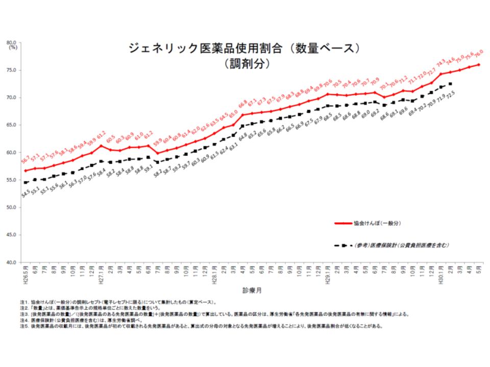 協会けんぽ後発品割合(2018年5月)1 180929