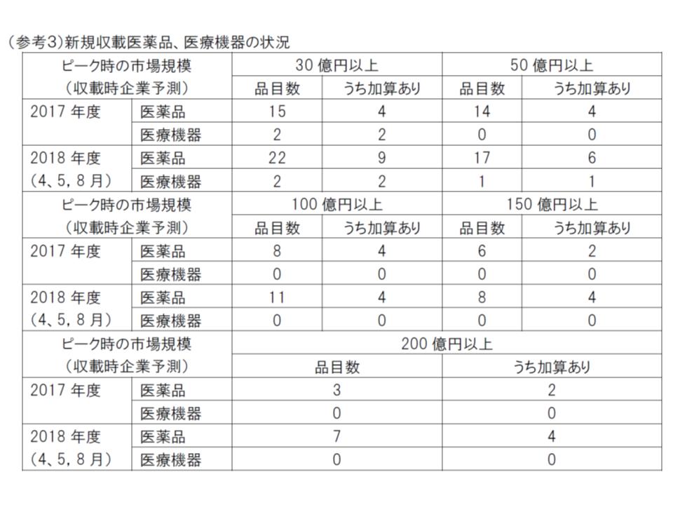 中医協・費用対効果評価合同部会1 181017