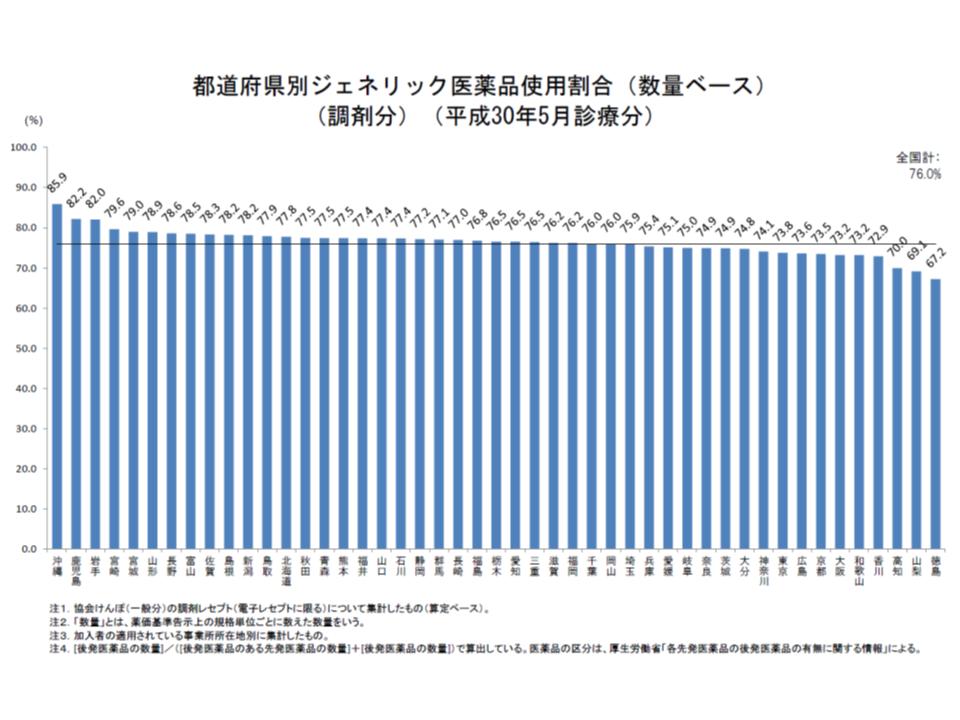 協会けんぽ後発品割合(2018年5月)2 180929