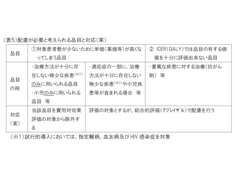 中医協・費用対効果評価合同部会2 181017