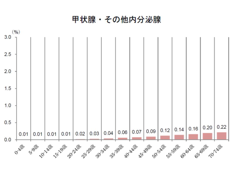 健保連(2016年度がん医療費動向)10 181109