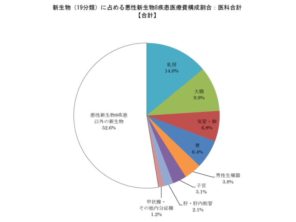 健保連(2016年度がん医療費動向)11 181109