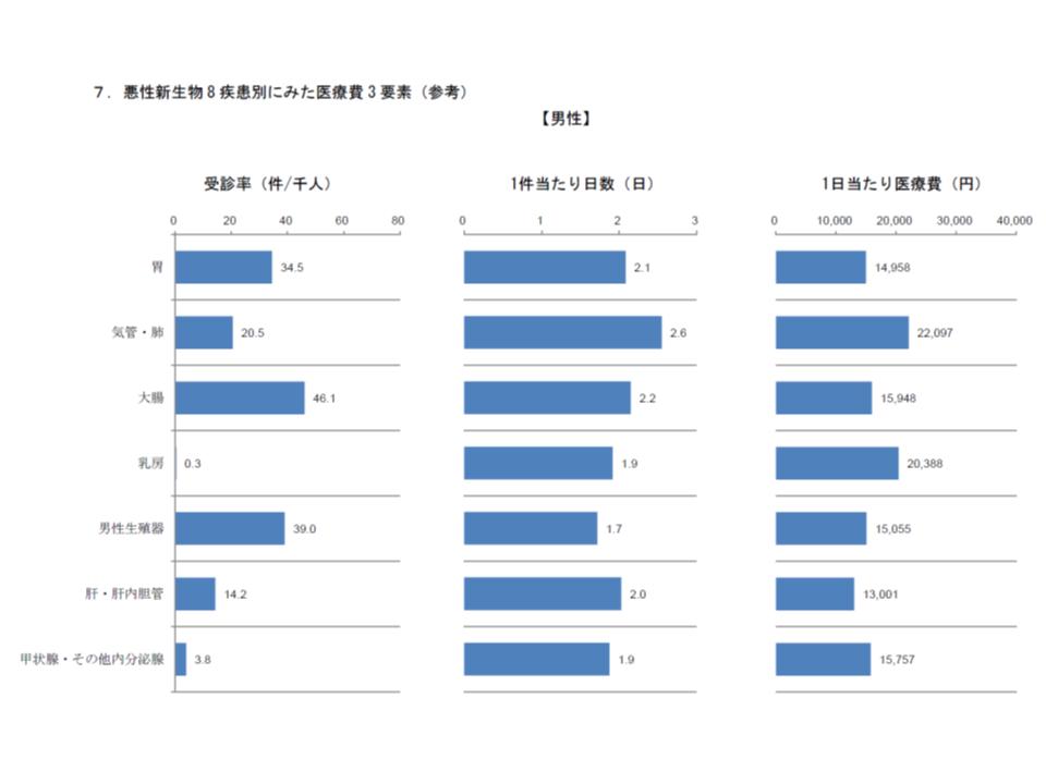 健保連(2016年度がん医療費動向)12 181109