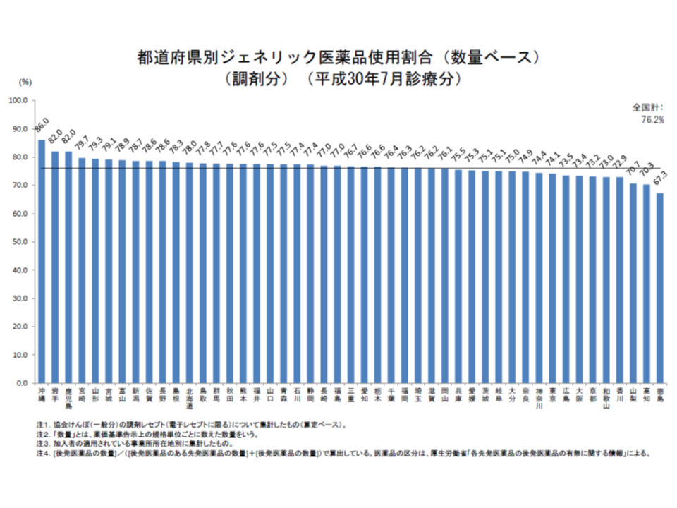 後発品使用の先進県といえる沖縄、鹿児島、岩手で後発品割合が低下してしまっている。