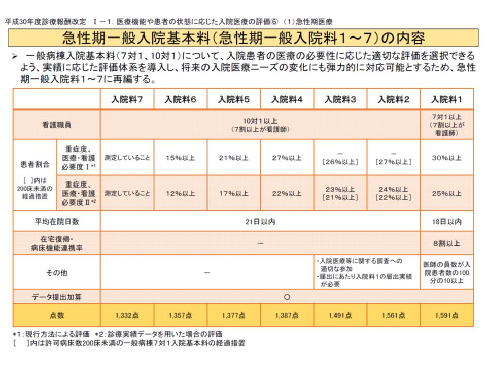 2018年度改定(急性期一般入院基本料)2 180305
