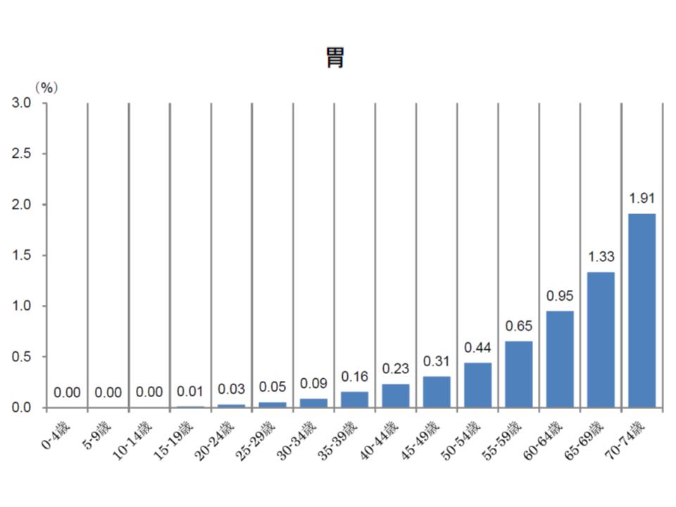 健保連(2016年度がん医療費動向)3 181109