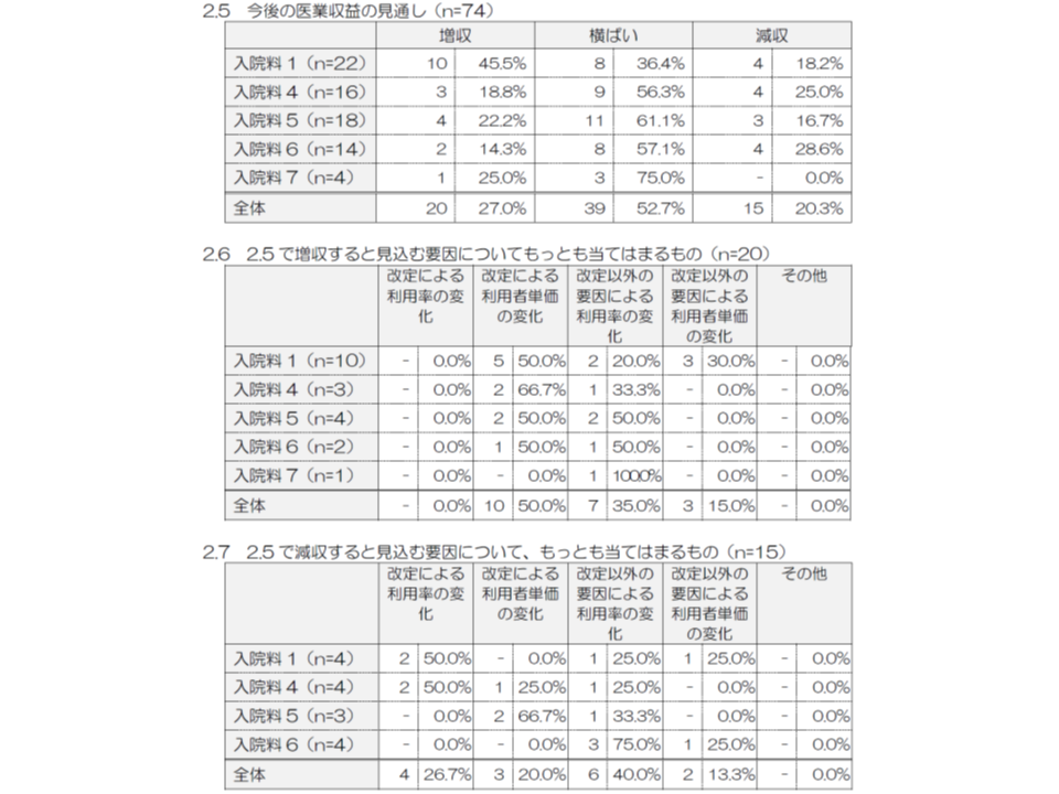 WMA2018年度診療報酬改定影響調査3 181105