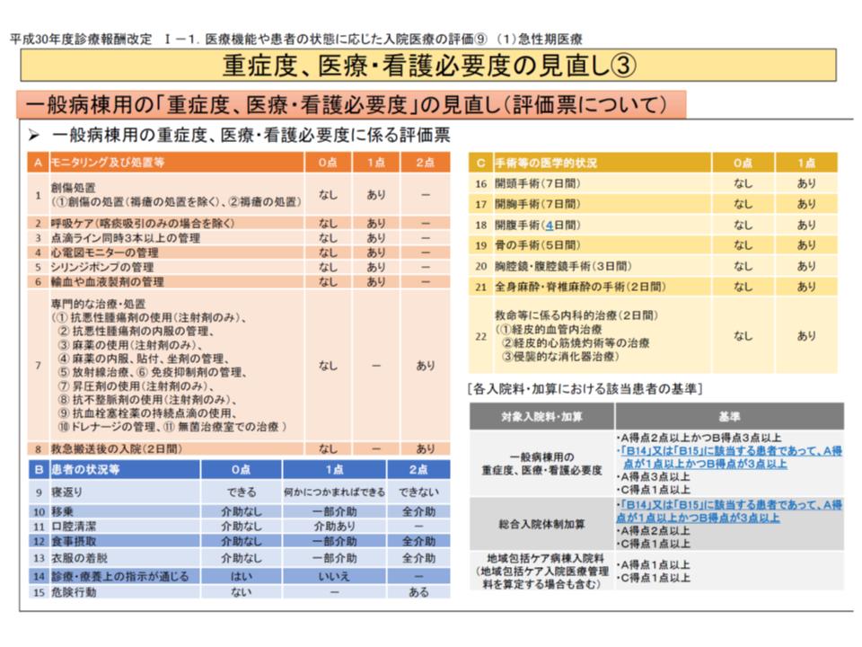 2018年度改定(急性期一般入院基本料)4 180305