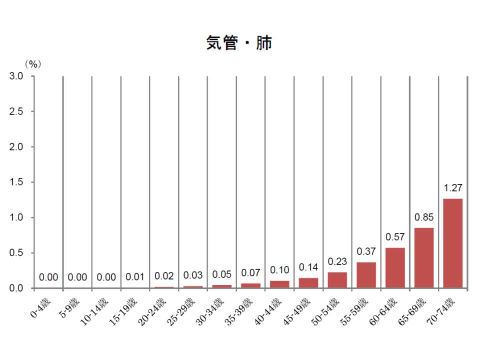 健保連(2016年度がん医療費動向)4 181109