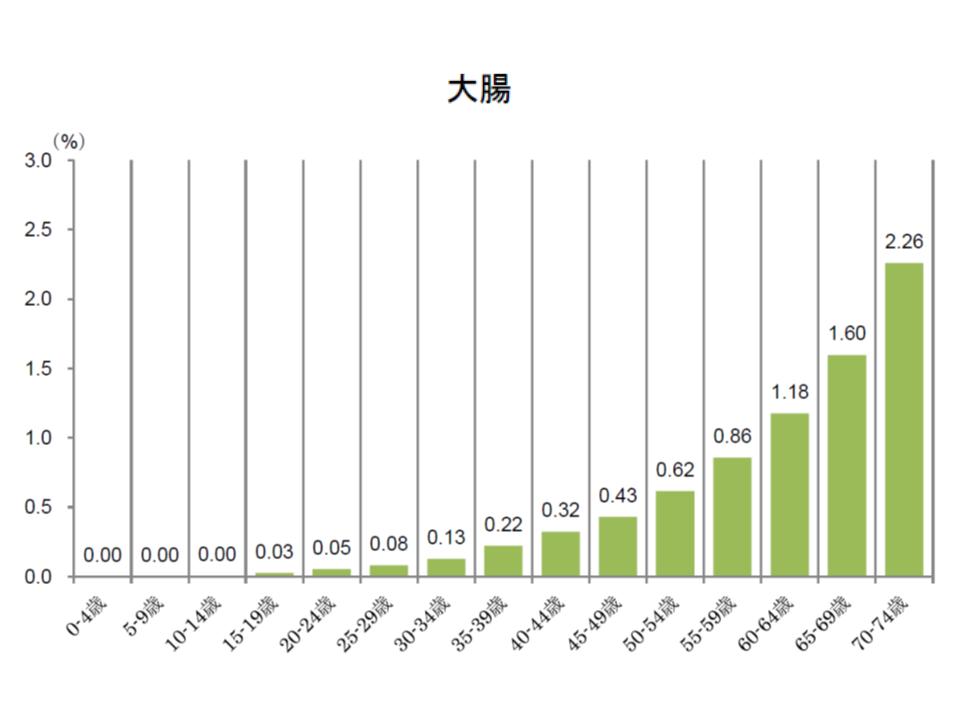 健保連(2016年度がん医療費動向)5 181109