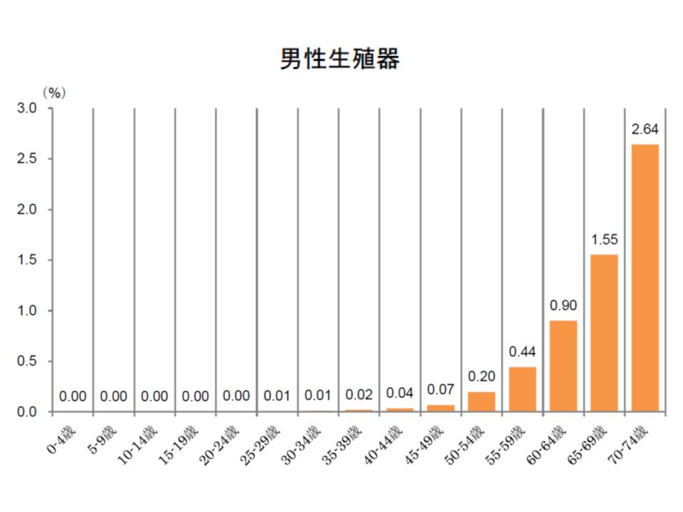 健保連(2016年度がん医療費動向)8 181109