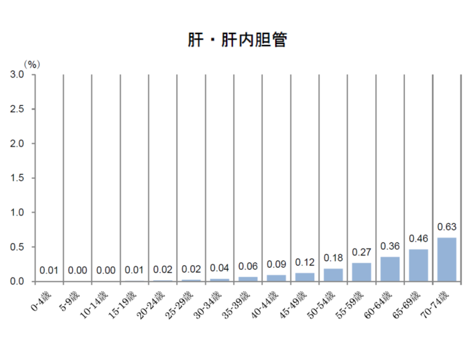 健保連(2016年度がん医療費動向)9 181109