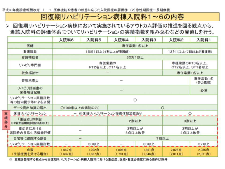 2018年度診療報酬改定(回復期リハ2) 180305
