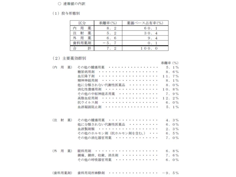 中医協総会(薬価本調査)2 181205