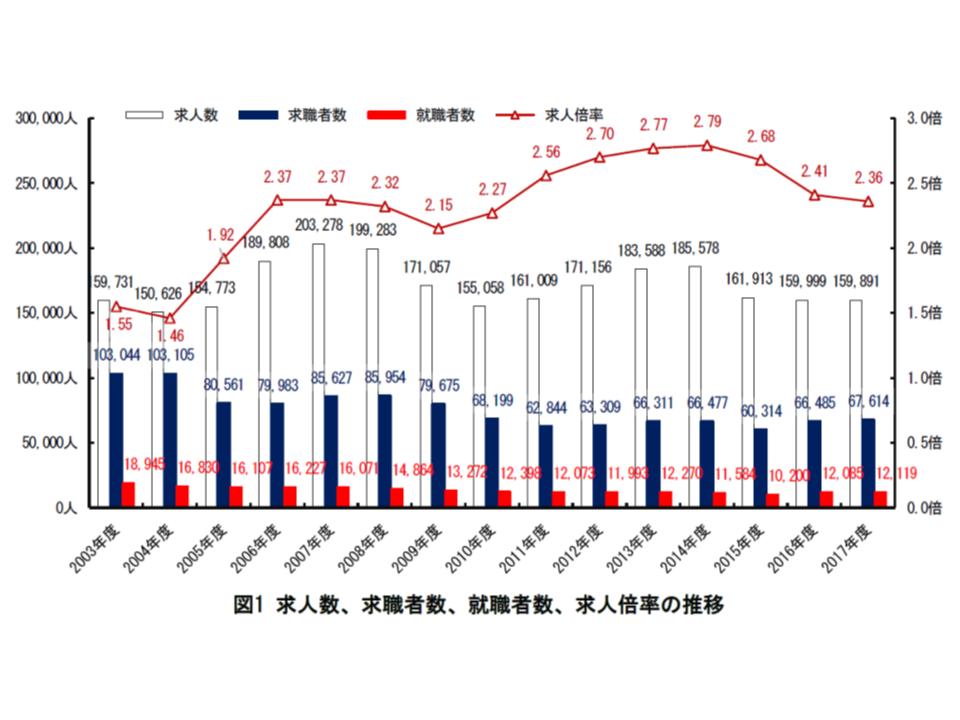 2017年度の看護求人・求職等状況(都道府県ナースセンター)1 190109