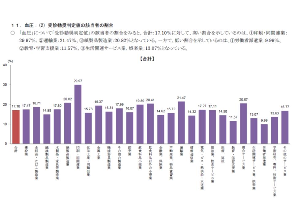 2016年度業態別健康状態調査(健保連)1 190116