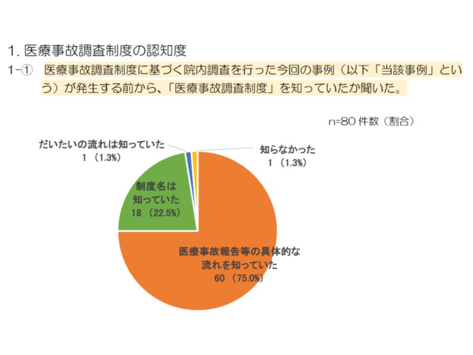 医療事故調査制度へのアンケート調査1 190109