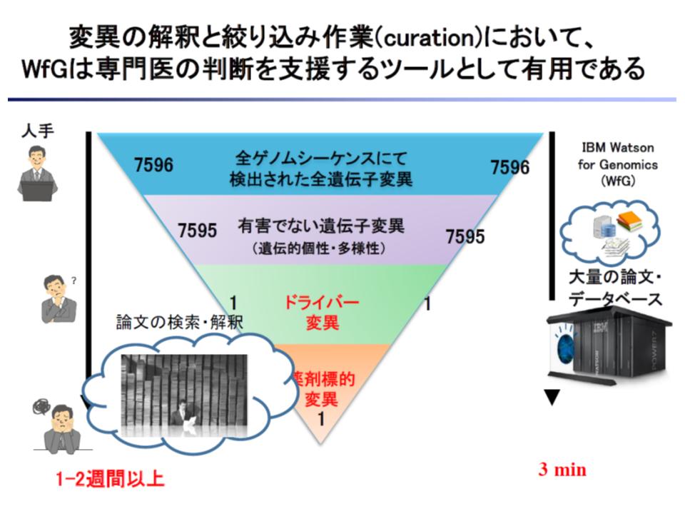 保健医療分野AI開発加速コンソーシアム2 190116