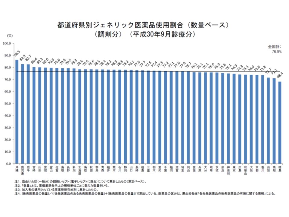 協会けんぽ後発品割合(2018年9月)2 190123