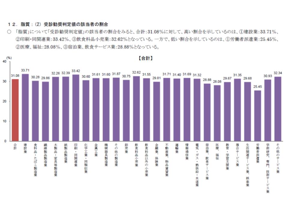 2016年度業態別健康状態調査(健保連)2 190116