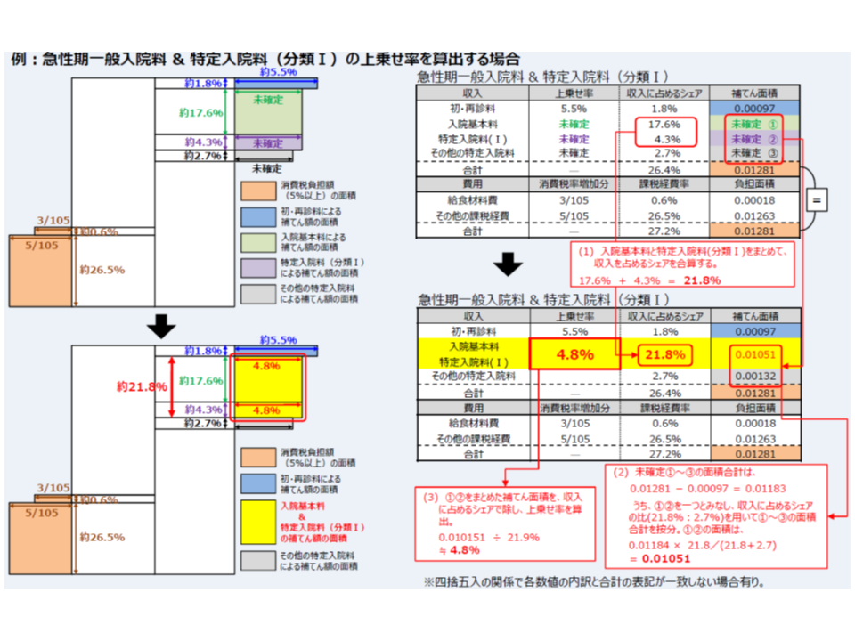病院においても、消費税率引き上げによる負担増分を計算する(橙色部分)。これをまず(1)の初診料等引き上げで一部補う(青色部分)。さらに入院基本料(緑色部分)や特定入院料(紫色部分)で負担増の残りを補うが、入院料は複雑なため一定の簡素化をし(黄色部分)、過不足なく補填できるように特定入院料の引き上げ幅を設定する