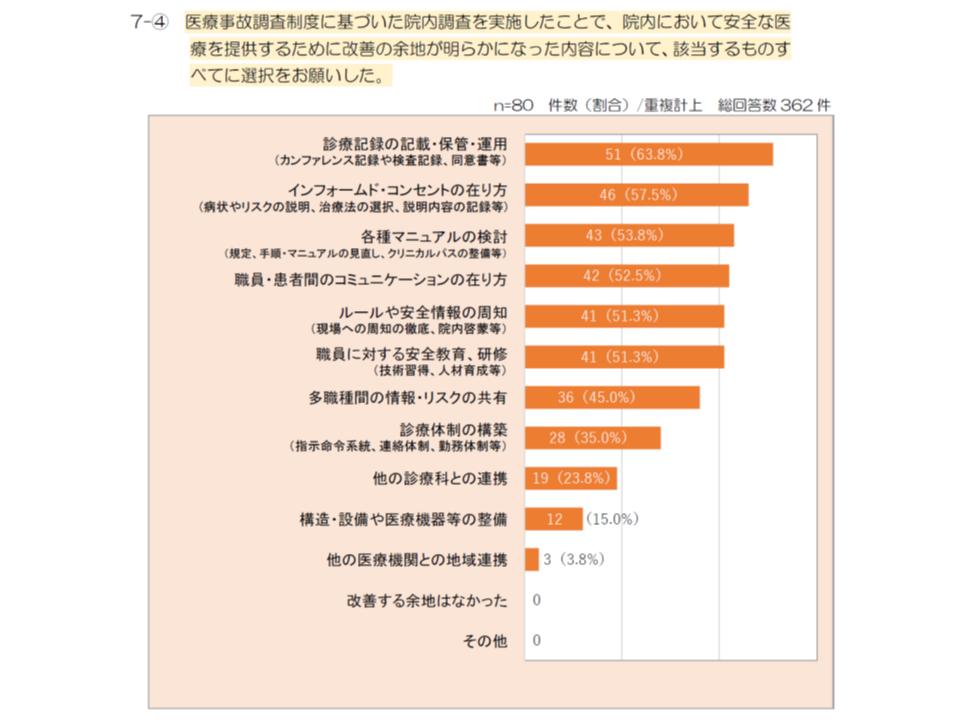 医療事故調査制度へのアンケート調査2 190109