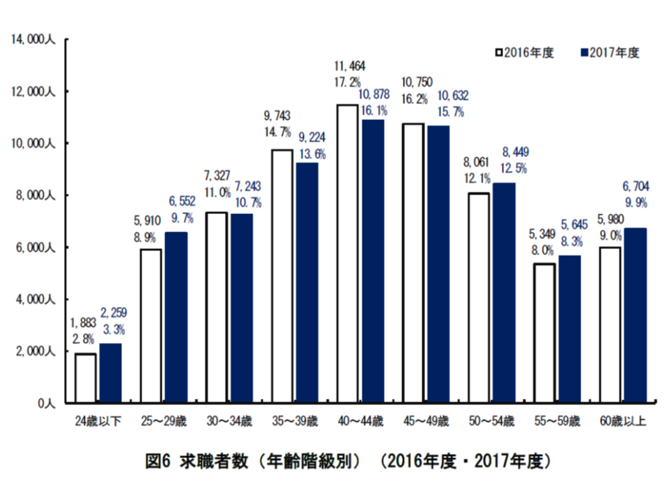 2017年度の看護求人・求職等状況(都道府県ナースセンター)3 190109