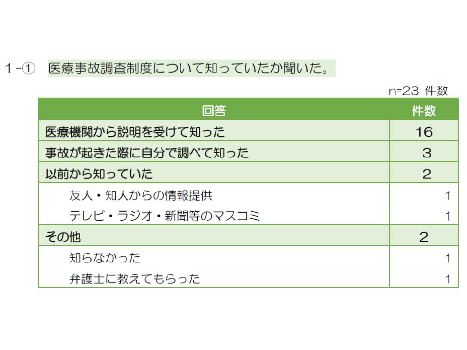 医療事故調査制度へのアンケート調査3 190109