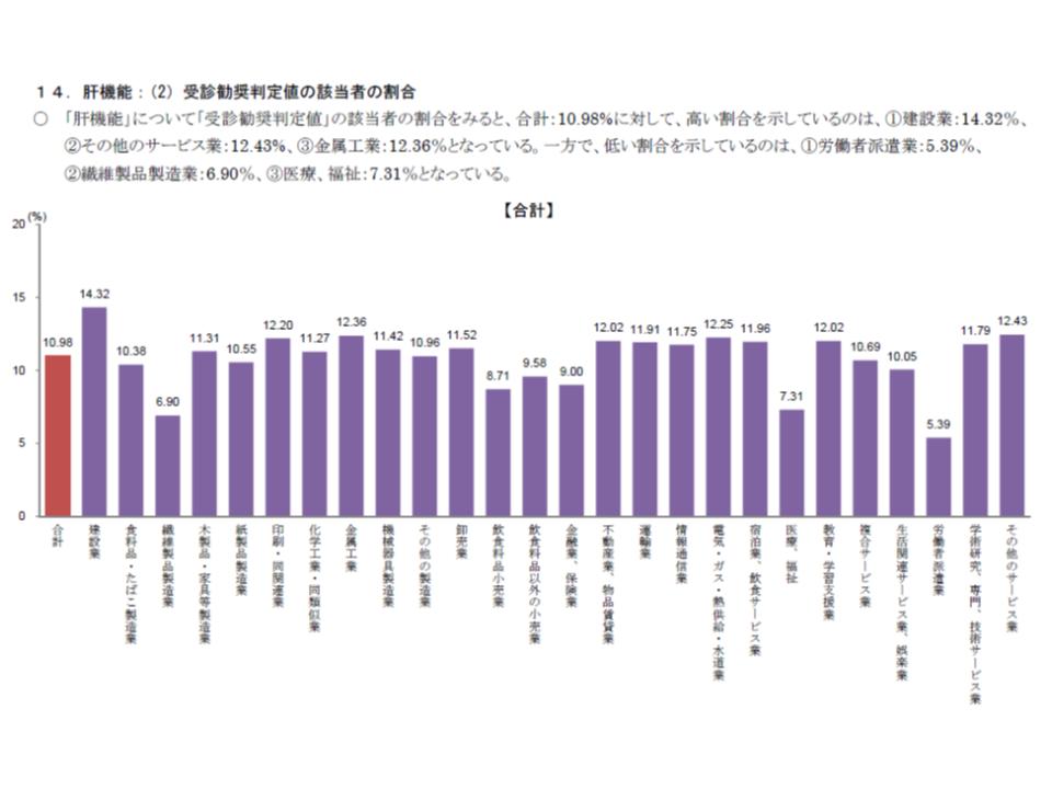 2016年度業態別健康状態調査(健保連)4 190116