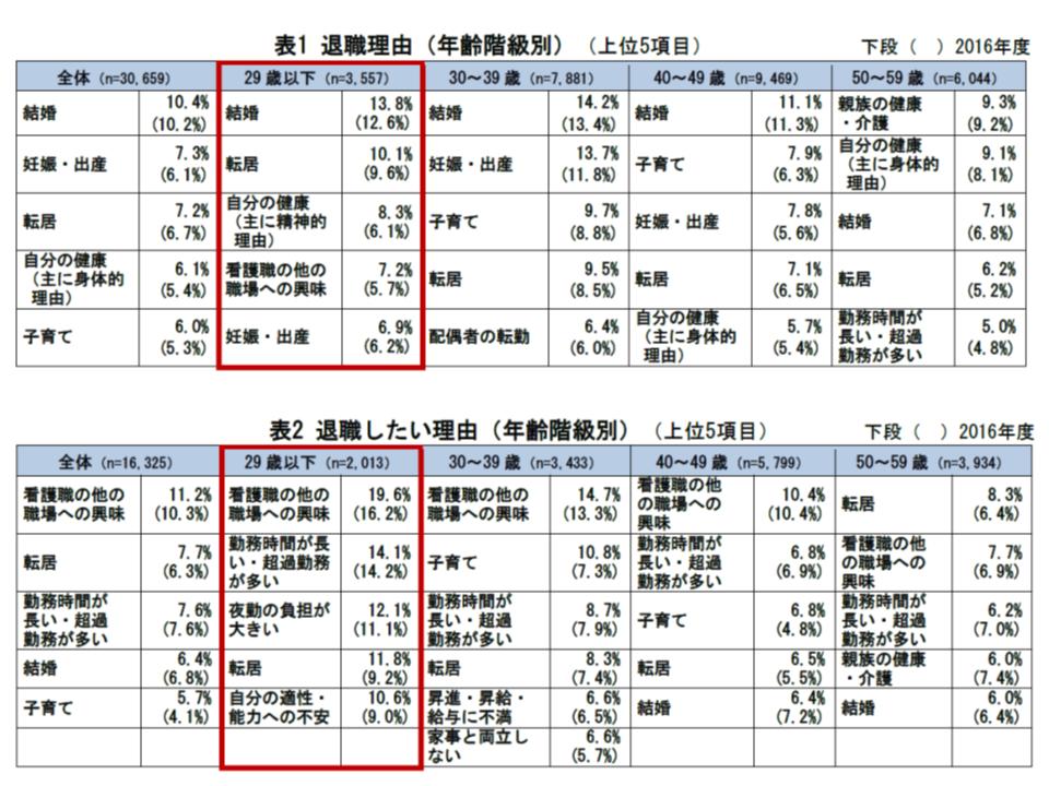 2017年度の看護求人・求職等状況(都道府県ナースセンター)4 190109