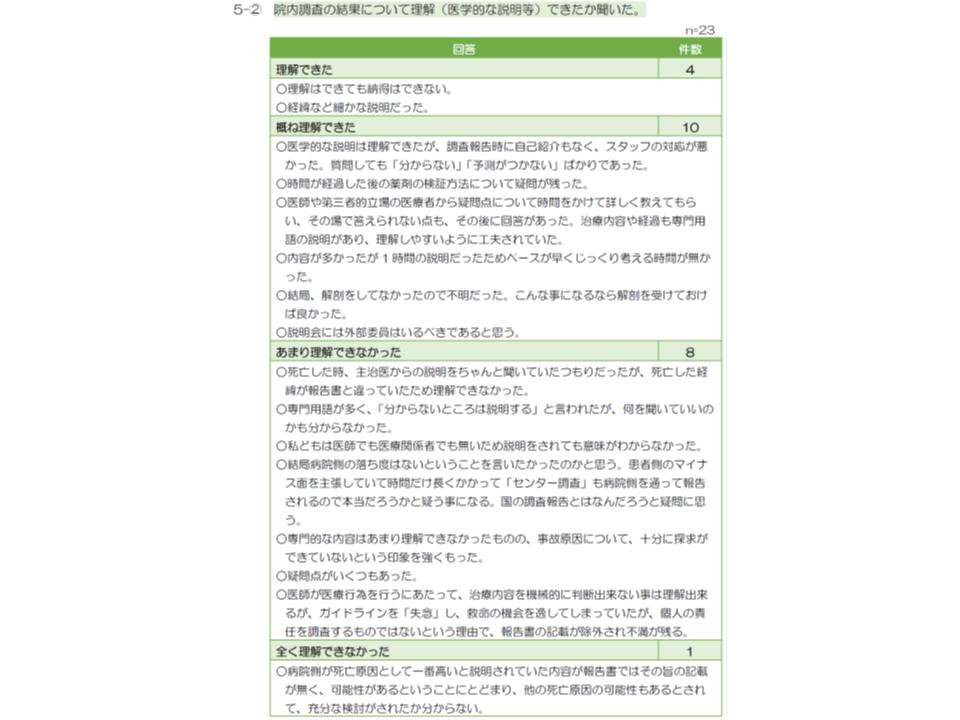 医療事故調査制度へのアンケート調査5 190109