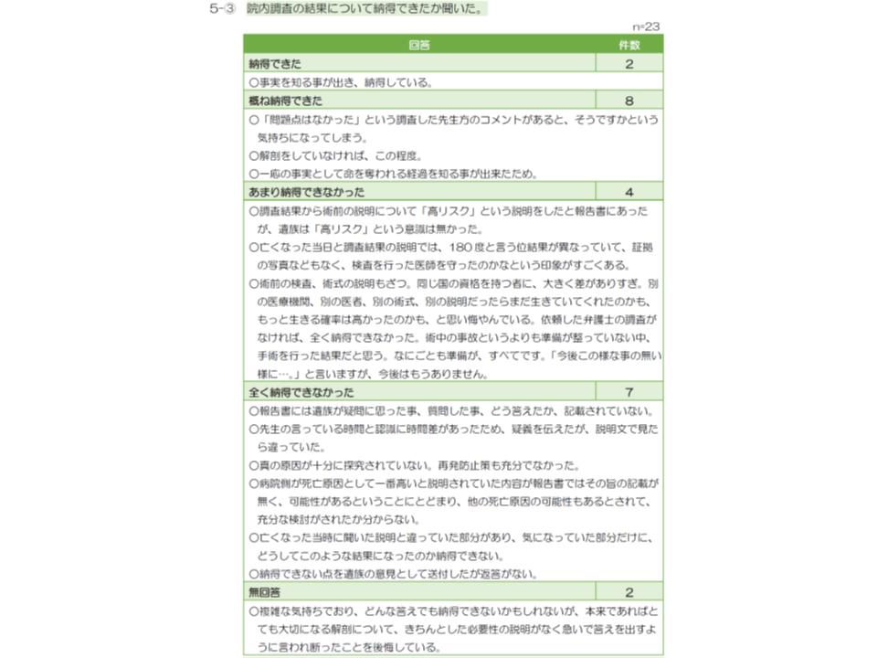 医療事故調査制度へのアンケート調査6 190109