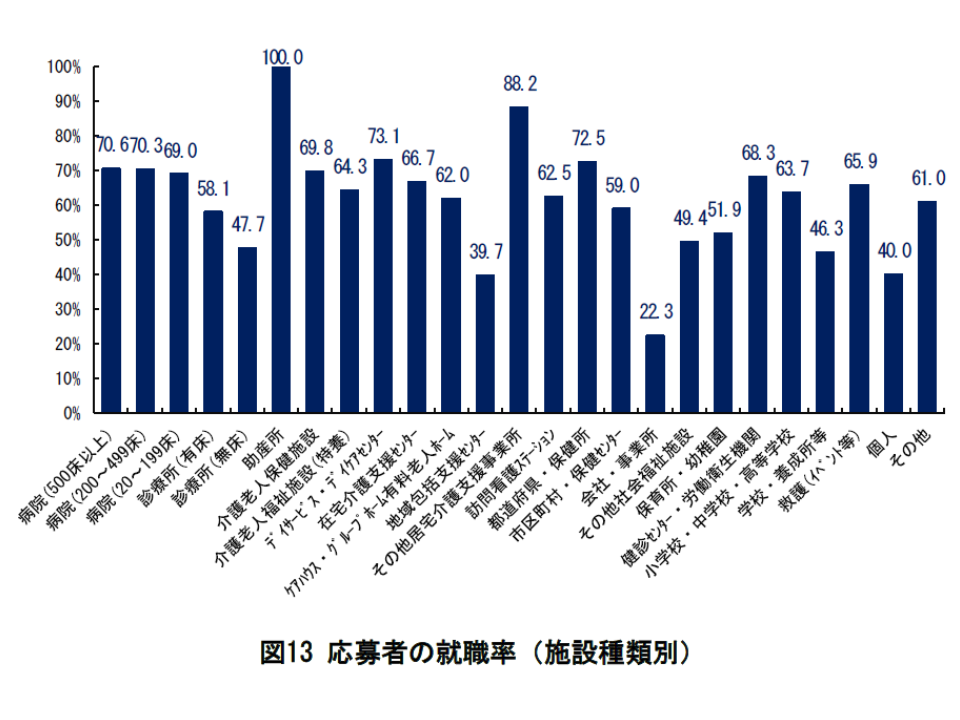 2017年度の看護求人・求職等状況(都道府県ナースセンター)6 190109