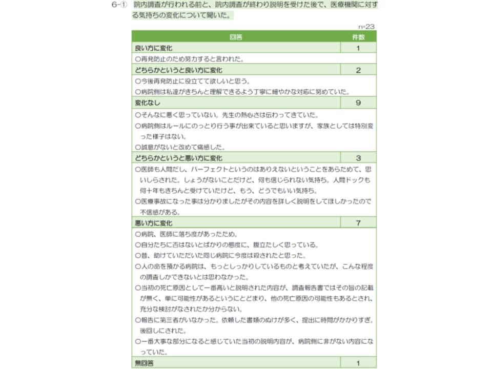 医療事故調査制度へのアンケート調査7 190109