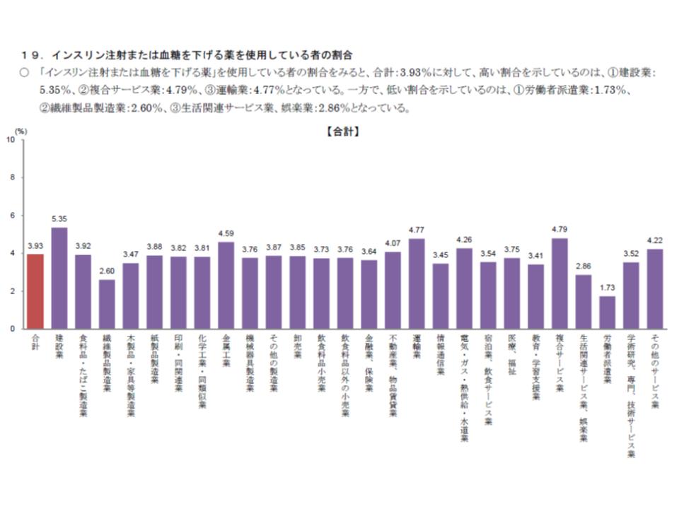 2016年度業態別健康状態調査(健保連)7 190116