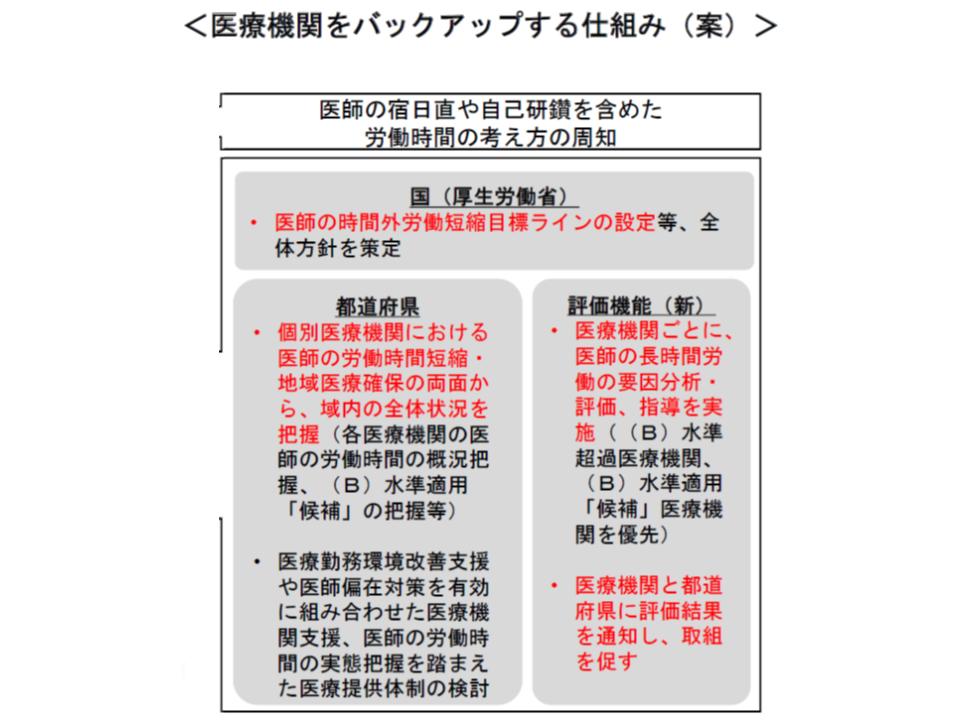医療機関の労働時間短縮を、国・都道府県・新たな機能(検討中)でサポートしていく