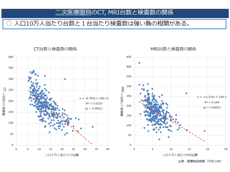 人口当たりCT等台数が多い地域では、1台当たりの検査数が少なく、「非効率な利用」となっている可能性が高い