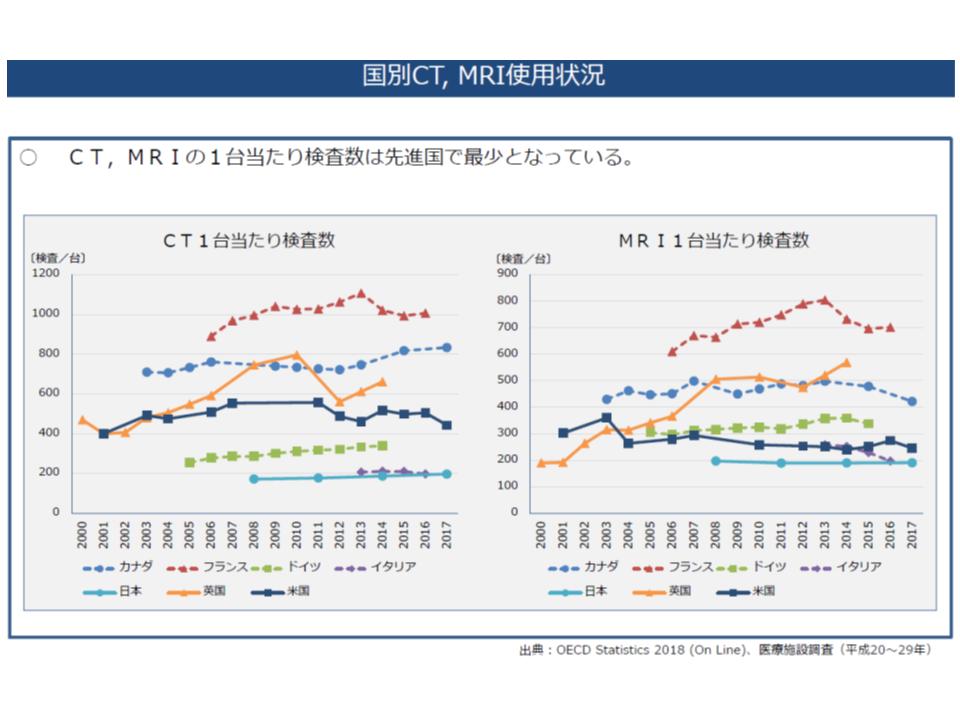 我が国(水色)のCT等1台当たり検査数は、諸外国に比べて少なく、非効率であると指摘されている