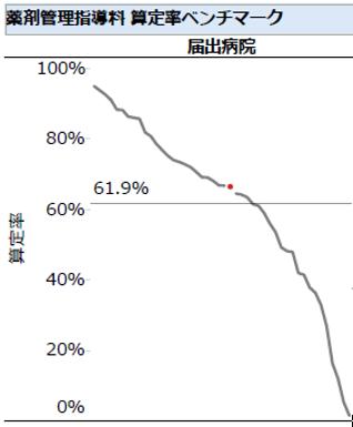 JHAstisの月次レポートで示される薬剤管理指導料のベンチマーク分析結果のイメージ。折れ線グラフが各JHAstis参加病院の立ち位置を示す。赤丸が自病院で横線が平均値