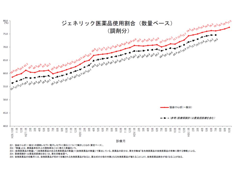 協会けんぽの後発品割合(2018年10月)1 190302
