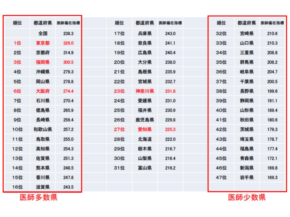 医師専門研修部会(2)1 190322