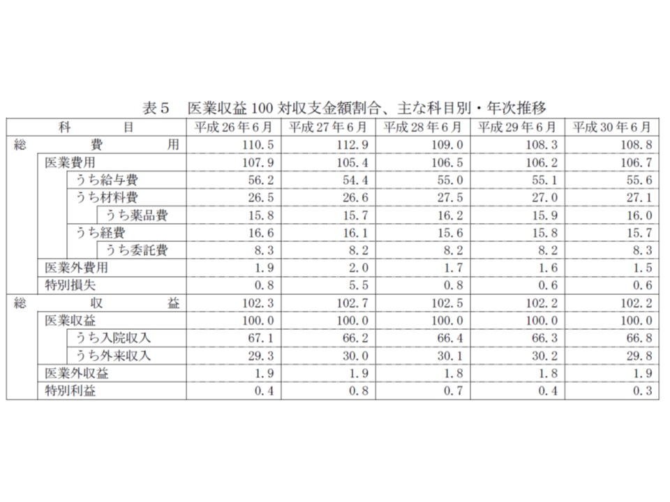 2018年病院運営実態調査分析(公私病連)1 190226