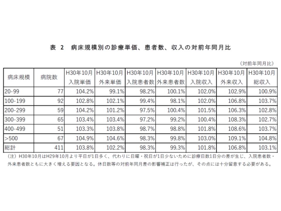 2018年度診療報酬改定影響率調査(2報、全自病)2 190314