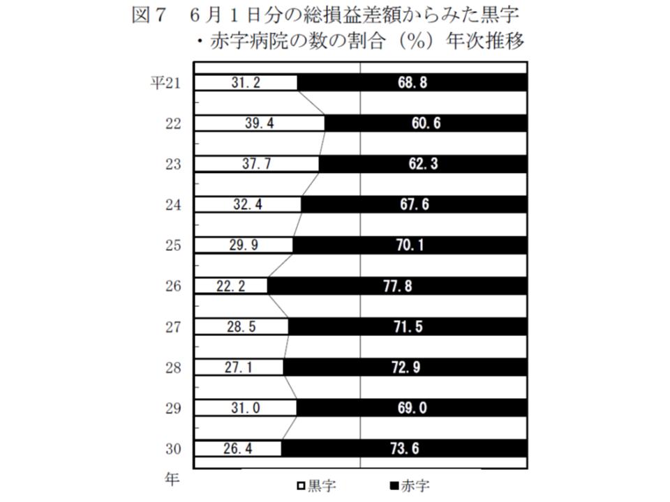 2018年病院運営実態調査分析(公私病連)2 190226