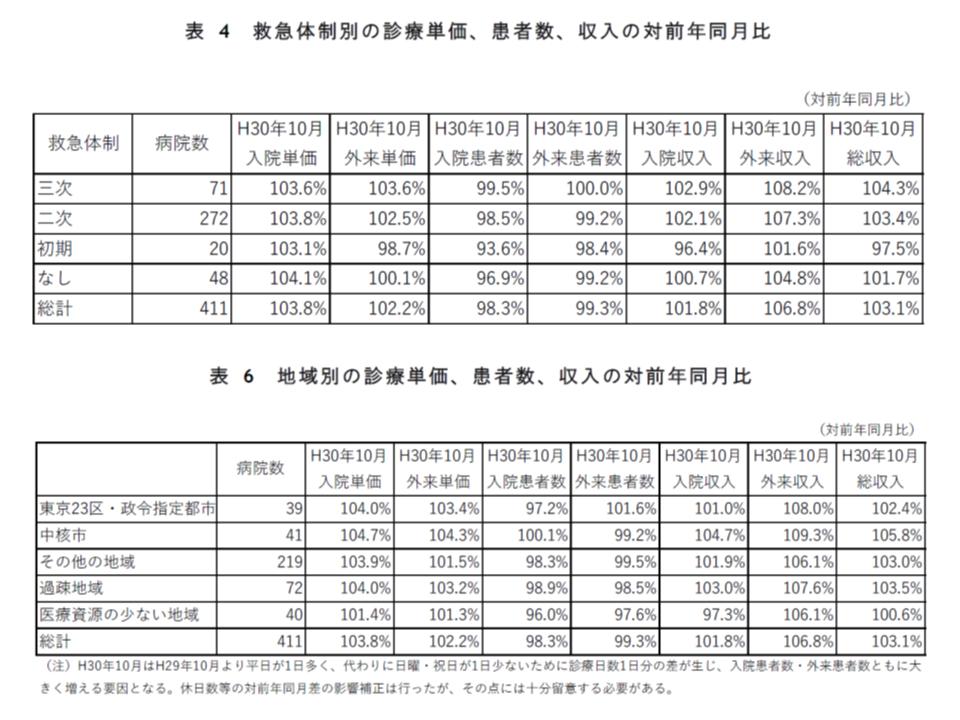 2018年度診療報酬改定影響率調査(2報、全自病)3 190314