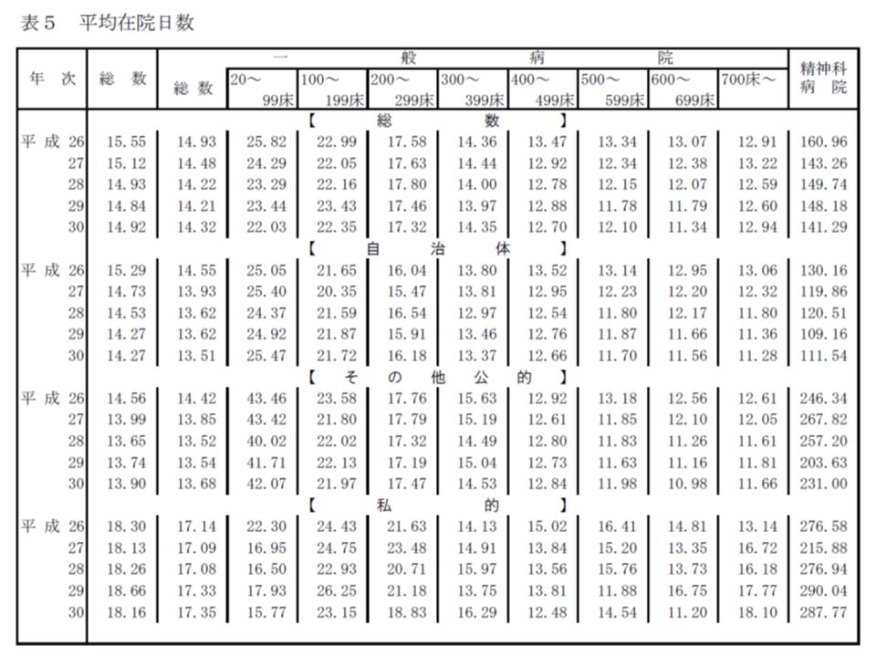 2018年病院運営実態調査分析(公私病連)3 190226