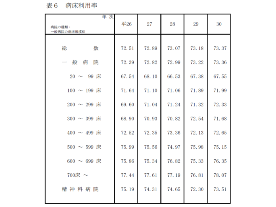 2018年病院運営実態調査分析(公私病連)4 190226