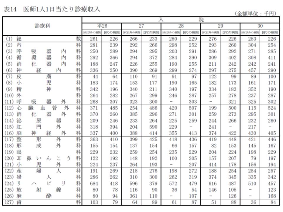 2018年病院運営実態調査分析(公私病連)6 190226